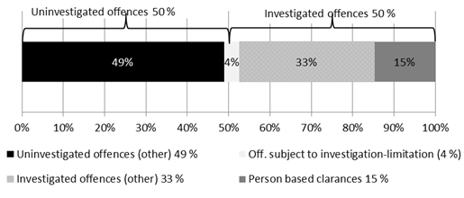 All processed offences for 2014 broken down based on the processing categories 'investigated' and 'uninvestigated' offences, and the decision types 'person-based clearances' and 'offences subject to investigation-limitation decisions'.