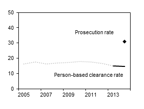 Prosecution rate for 2014, and trend in the person-based clearance rate for all crimes, 2005–2014.