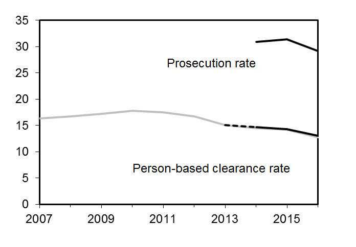 Prosecution-rate-for-2015