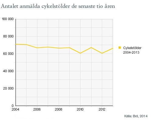Antalet anmälda cykelstölder de senaste tio åren.