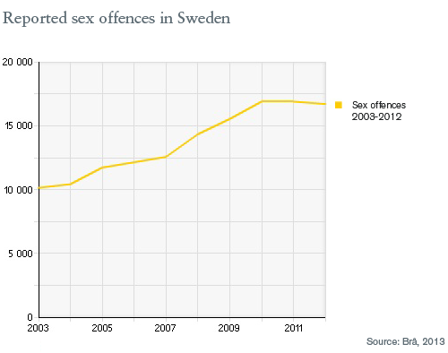 Reported sex offences in Sweden for the last ten years