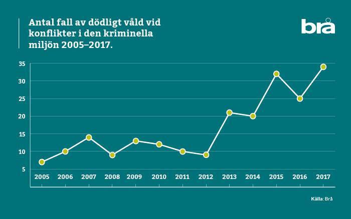 Linjediagram över antalet fall av dödligt våld som bedömts härröra från konflikter i den kriminella miljön.